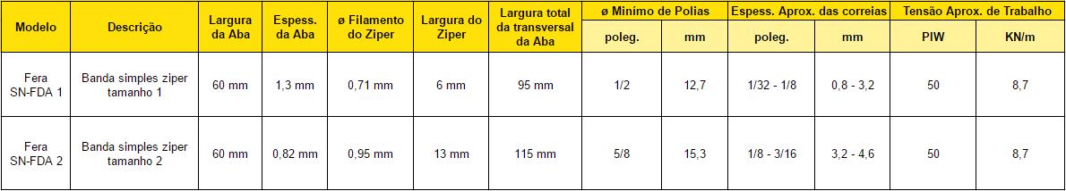 tabela grmapos